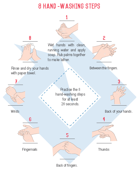 correct way of washing hands