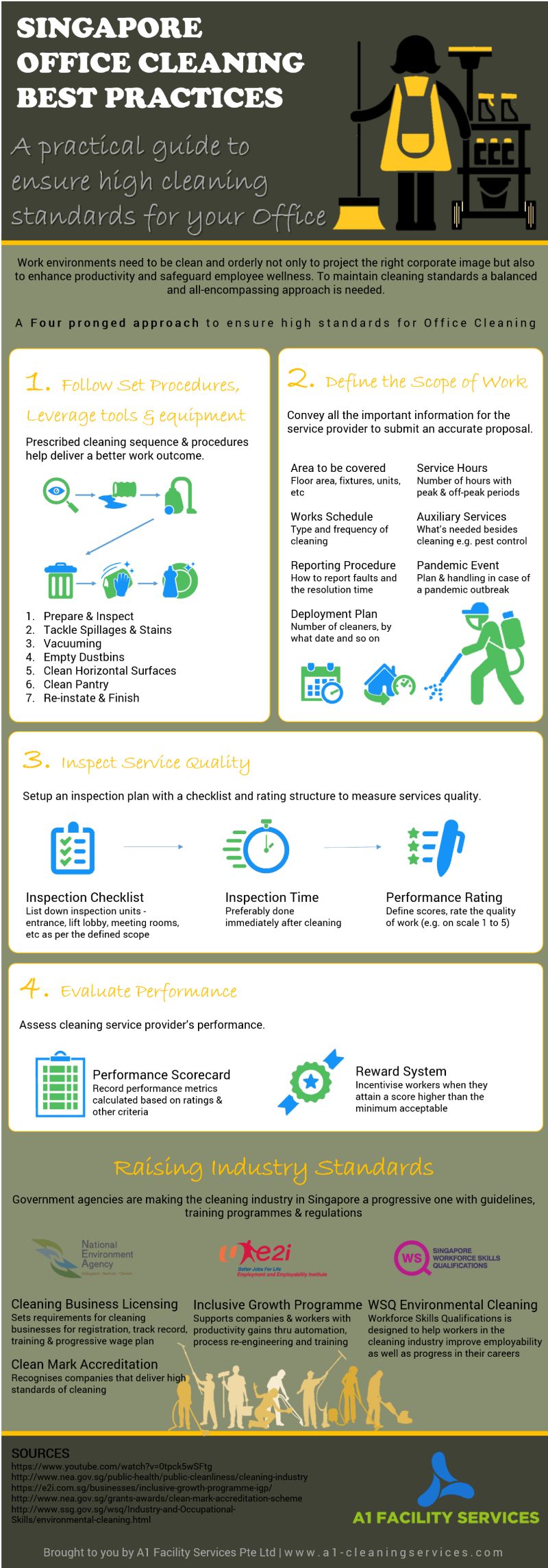 Infographic on cleaning best practices